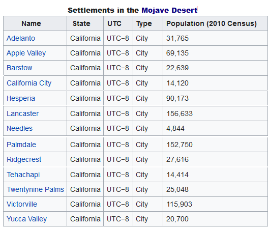 Mojave Desert cities